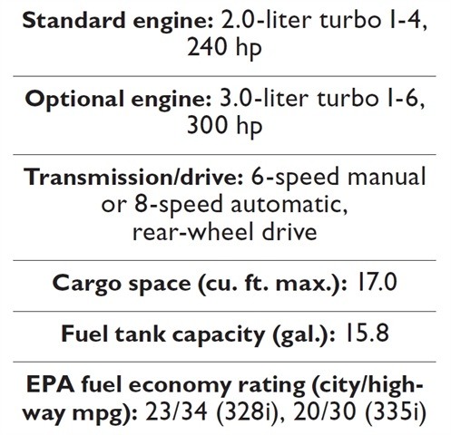 Specs for the 2012-MY BMW 3-Series.