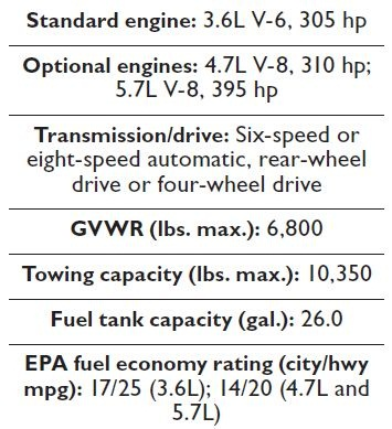 Specs for the 2013 Ram 1500.