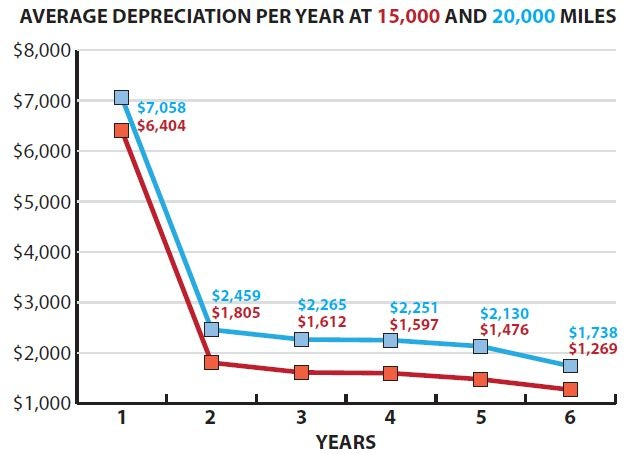Chart 1: The depreciation averages in this analysis demonstrate the common rule of thumb that vehicles lose the lion's share of their value from the moment they're driven off the dealer's lot until year two, and then depreciate on a gentle slope thereafter.