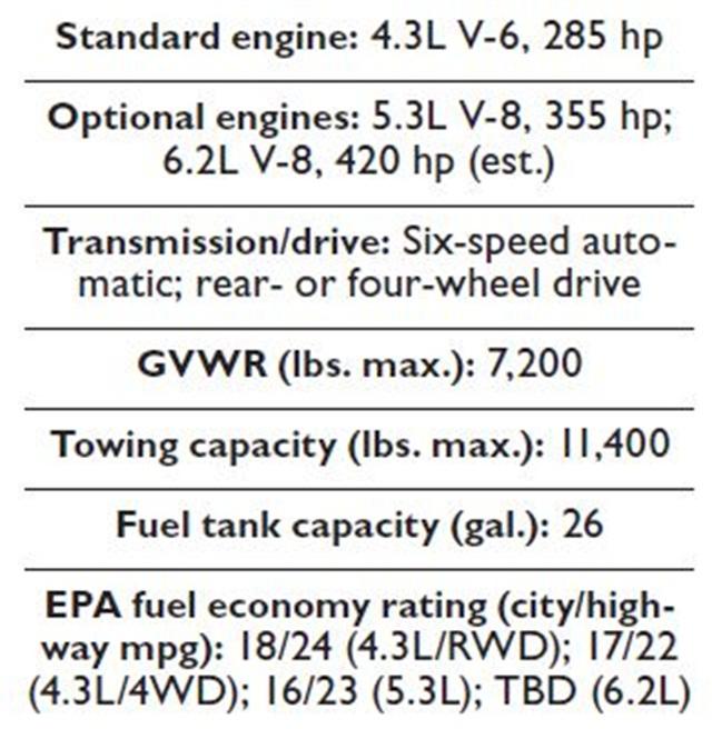Specs for the 2014 Chevrolet Silverado and GMC Sierra.