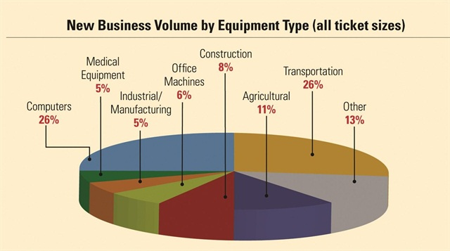 According to the 2013 Survey of Equipment Finance Activity (SEFA) conducted by the Equipment Leasing & Financing Association, computers and transportation led the way in new business volume in 2012, accounting for more than 50% of transactions.