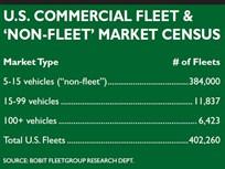 Revving Up: Start Calling Yourself a Fleet