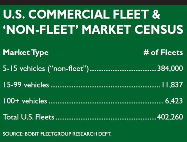 """Fleets with less than 100 vehicles make up a majority of the U.S. commercial fleet and """"non-fleet"""" market. Ask your dealer to find out if you qualify as a fleet in order to get incentives and other services not available in retail vehicle sales."""