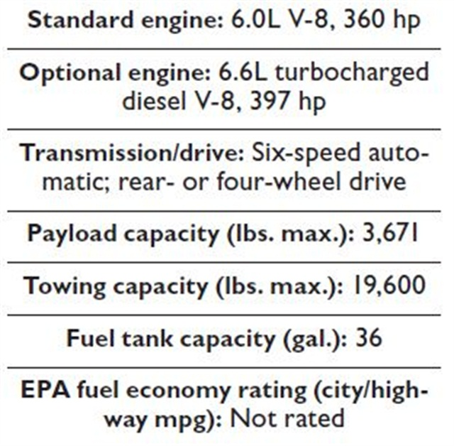 Specs for the 2015 Silverado and Sierra 2500/3500 HD models.