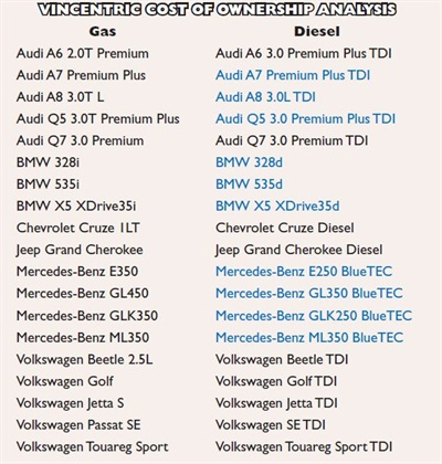 Of the 19 models analyzed, 10 diesel models (blue) returned lower costs of ownership at 15,000 miles and five years.