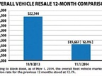 According to Black Book, as of Nov. 1, 2014, the overall fleet vehicle market depreciation rate for the previous 12 months stood at 12.1%.
