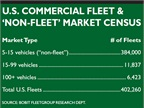 "<p>Fleets with less than 100 vehicles make up a majority of the U.S. commercial fleet and ""non-fleet"" market. Ask your dealer to find out if you qualify as a fleet in order to get incentives and other services not available in retail vehicle sales.</p>"