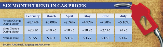 This chart from AAA shows how gas prices have changed during the last six months.