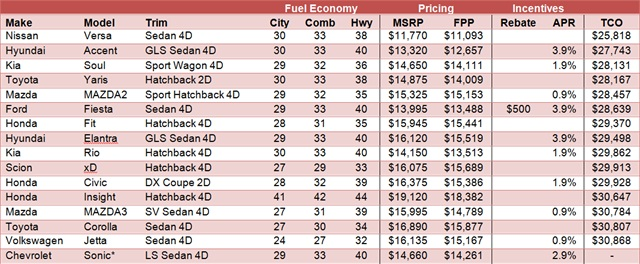 All incentives listed are subject to change and may or may not be combined. Check your local dealer or manufacturer's website to verify local offers. Kelley Blue Book's Fair Purchase Price (FPP) relies on actual transactions from around the country. Kelley Blue Book's Total Cost of Ownership (TCO) considers FPP, fuel and other factors to reflect a five-year estimated cost of ownership. At the time of publication, KBB did not have sufficient data to publish a TCO for the Chevrolet Sonic.
