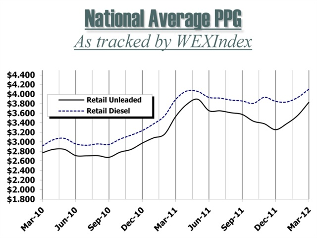 WEXIndex Retail Fuel Price Index is a monthly publication produced by Wright Express with market insights provided by OPIS Energy Group. ® Copyright 2012, Wright Express Corporation, 97 Darling Avenue, South Portland, ME 04106. Reproduction without permission is strictly prohibited.