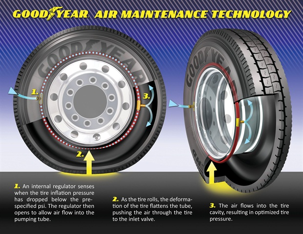How the Goodyear air maintenance technology works.