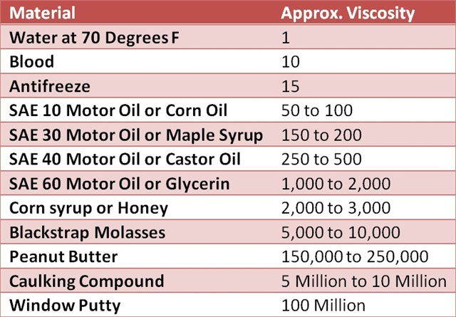 Changing To Low Viscosity Oil Can Save Fleets Up To 5 In