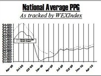 WEX: National Average Unlikely to Hit $3 per Gallon