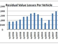 Gap in Lease Residual Values Widens