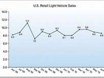 Weakness in June New-Vehicle Retail Sales Will be Partially Offset by Fleet Sales