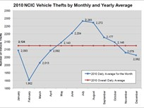 Vehicle Theft Analysis: Warmer Months See Higher Theft Rates