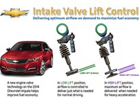 GM Using Valve Lift Control to Boost MPG on 2014 Impala