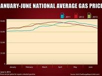 Gas Prices Stay Steady Across U.S., Still High in Great Lakes States