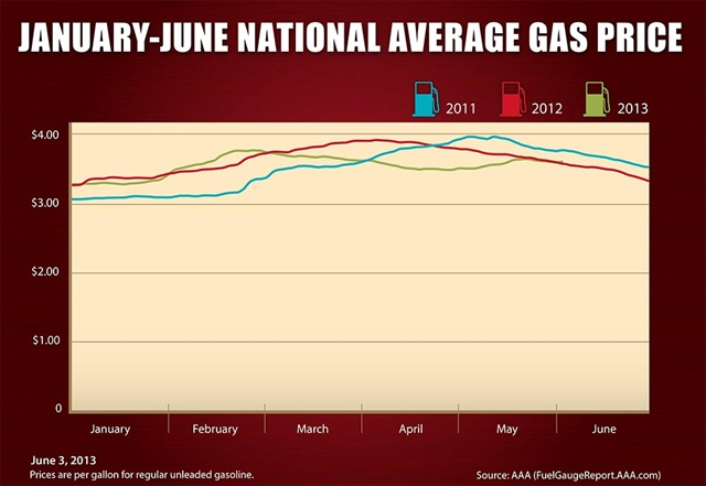 Gas prices through June 3, 2013. Image courtesy AAA.