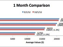 Import Vehicle Wholesale Values Fell More In September than Domestic Values, Black Book Reports