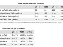 EPA Finalizes Volumes for Biofuel Blending