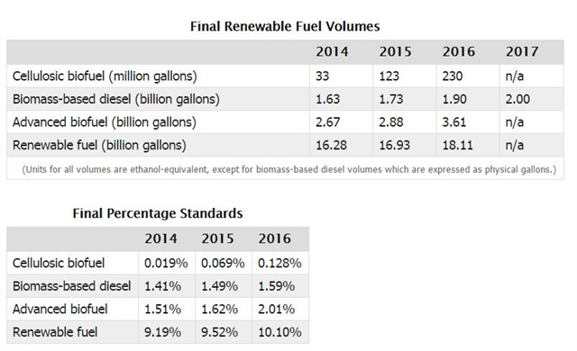Charts courtesy of USEPA.