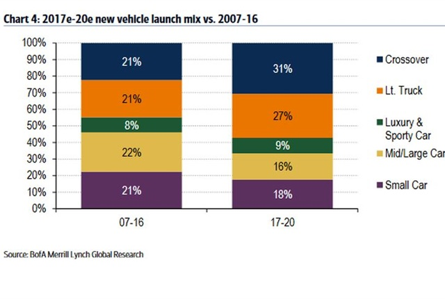 Chart showing vehicle categories courtesy of BofA.