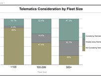 Survey Shows Fleets Consider Driver Behavior the Key Reason for Using Telematics