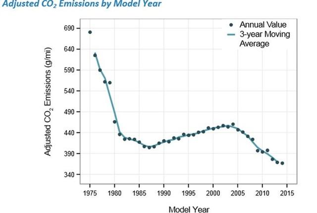 Chart via EPA.
