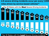 NM, NJ Top Commercial Driving Incident List