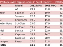 Report Shows Top 10 Vehicles with Highest Fuel-Economy Gains between 2008 and 2012