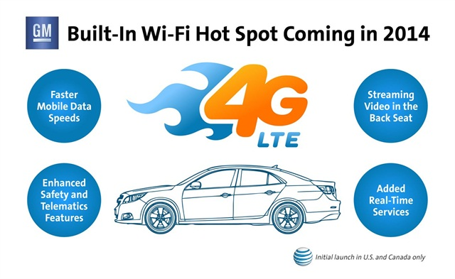 GM is working with AT&T to add 4G LTE WiFi hotspots to its 2015 model-year vehicles.