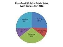 GreenRoad Report Details Most Common Risky or Inefficient Maneuvers Fleet Drivers Make