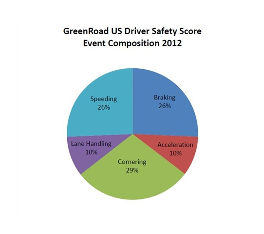 GreenRoad's 2012 Fleet Driver Performance Data Benchmark Report showed the breakdown of risky or inefficient driving manuevers across 70,000 drivers worldwide. Image courtesy GreenRoad.
