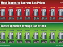 Gas Prices Fall Nationwide But Remain High in Western U.S.