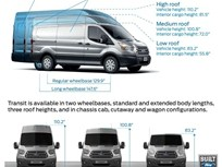 Ford Details All-New Transit Van Body Styles and Transit Connect Cargo Van Features