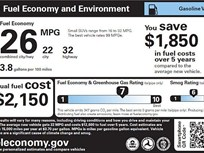 New-Vehicle Fuel Economy Flat in 2016