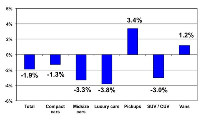 Price changes for selective market classes for Dec. 2013 versus Dec. 2012. Courtesy of Manheim.