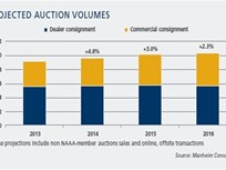 Manheim's 2014 Used-Car Report Predicts Declining Margins