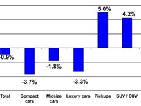 Used Vehicle Sales Weaken in January, Reports Manheim