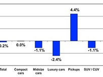 Manheim: Used Vehicle Prices Increased Slightly in November