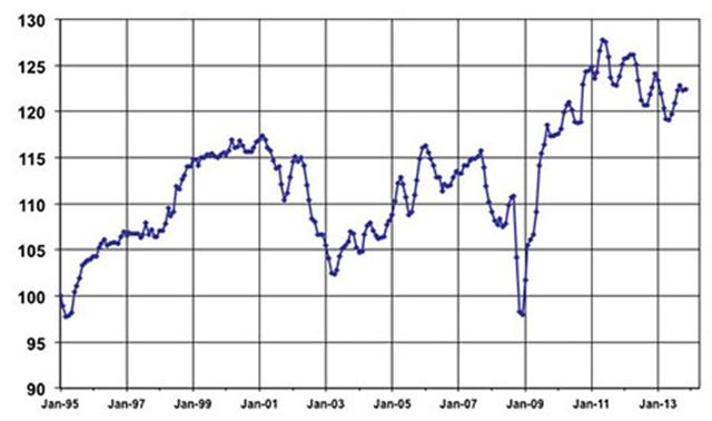 November Used Vehicle Index courtesy of Manheim.