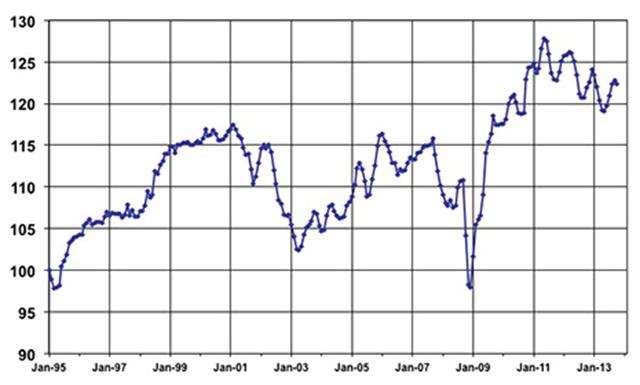 October Used Vehicle Index courtesy of Manheim.