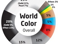 Worldwide List of Top Automotive Colors Released