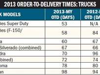 Truck Order-to-Delivery Times Improve in 2013