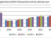 Class 3-8 Truck Registrations Up 8.3 Percent