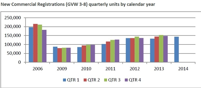 Source: IHS Automotive, Polk 2006-2014 new registration data