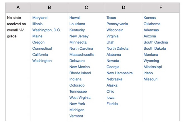 Overall safety grades for all 50 states and the District of Columbia. (These grades take into account policies that promote safety on roads, at home and in the community, and at the workplace.)