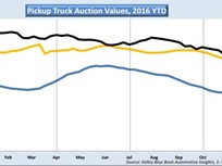 Pickup Truck Auction Values Finish 2016 Strong