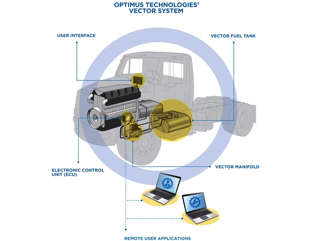 The Vector system is a bi-fuel system that runs almost exclusively on biofuel.